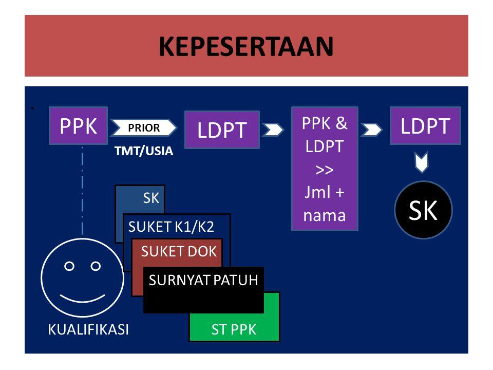 . KEPESERTAAN KUALIFIKASI SK SUKET K1/K2 PPK SUKET DOK ST PPK SURNYAT PATUH PRIOR LDPT PPK & LDPT >> Jml + nama TMT/USIA LDPT SK