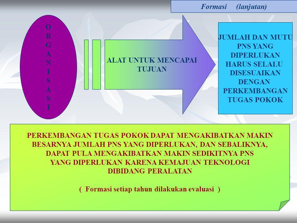 FORMASI PEGAWAI NEGERI SIPIL Dasar : Peraturan Pemerintah Nomor 97 Tahun 2000 Peraturan Pemerintah Nomor 54 Tahun 2003 FORMASI adalah jumlah dan susun