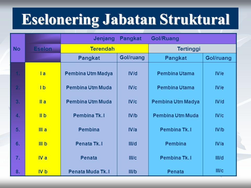 JABATAN memimpin unit kerja dengan tugas manajerial Pengelompokkan tugas teknis non manajerial tanpa jenjang, kenaikan reguler, ditetapkan oleh PEJABA
