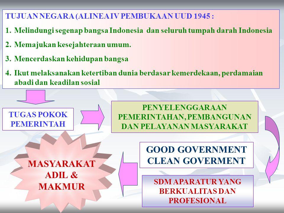 TUGAS POKOK PEMERINTAH PENYELENGGARAAN PEMERINTAHAN, PEMBANGUNAN DAN PELAYANAN MASYARAKAT TUJUAN NEGARA (ALINEA IV PEMBUKAAN UUD 1945 : 1.Melindungi segenap bangsa Indonesia dan seluruh tumpah darah Indonesia 2.Memajukan kesejahteraan umum.