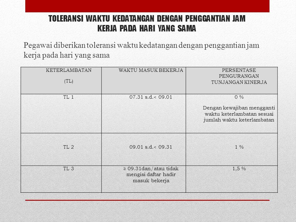 TOLERANSI WAKTU KEDATANGAN DENGAN PENGGANTIAN JAM KERJA PADA HARI YANG SAMA Pegawai diberikan toleransi waktu kedatangan dengan penggantian jam kerja pada hari yang sama KETERLAMBATAN (TL) WAKTU MASUK BEKERJAPERSENTASE PENGURANGAN TUNJANGAN KINERJA TL 107.31 s.d.< 09.010 % Dengan kewajiban mengganti waktu keterlambatan sesuai jumlah waktu keterlambatan TL 209.01 s.d.< 09.311 % TL 3≥ 09.31dan/atau tidak mengisi daftar hadir masuk bekerja 1,5 %
