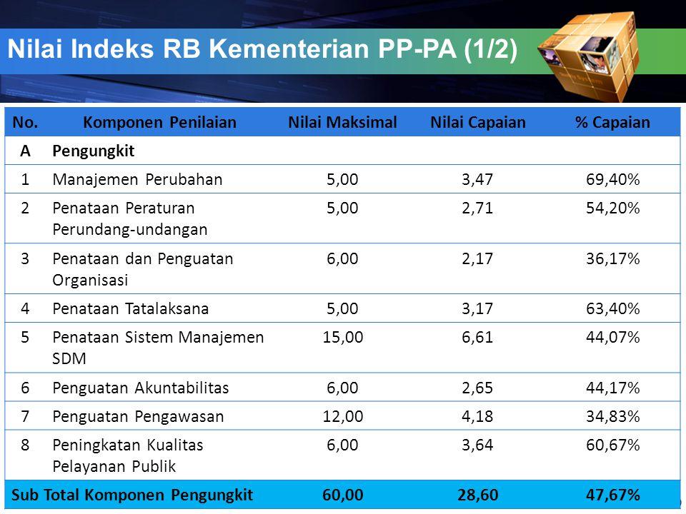 Nilai Indeks RB Kementerian PP-PA (1/2) 20 No.Komponen PenilaianNilai MaksimalNilai Capaian% Capaian APengungkit 1Manajemen Perubahan5,003,4769,40% 2P