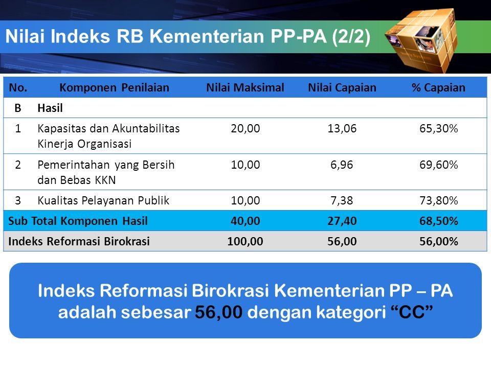 Nilai Indeks RB Kementerian PP-PA (2/2) No.Komponen PenilaianNilai MaksimalNilai Capaian% Capaian BHasil 1Kapasitas dan Akuntabilitas Kinerja Organisa