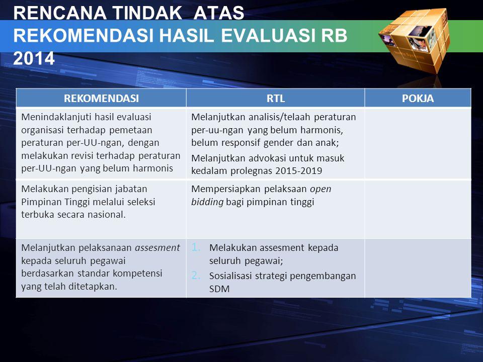 RENCANA TINDAK ATAS REKOMENDASI HASIL EVALUASI RB 2014 REKOMENDASIRTLPOKJA Menindaklanjuti hasil evaluasi organisasi terhadap pemetaan peraturan per-U