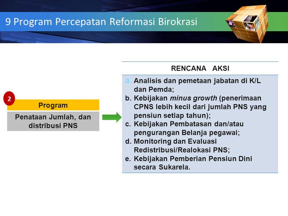 Program Penataan Jumlah, dan distribusi PNS RENCANA AKSI a. Analisis dan pemetaan jabatan di K/L dan Pemda; b.Kebijakan minus growth (penerimaan CPNS