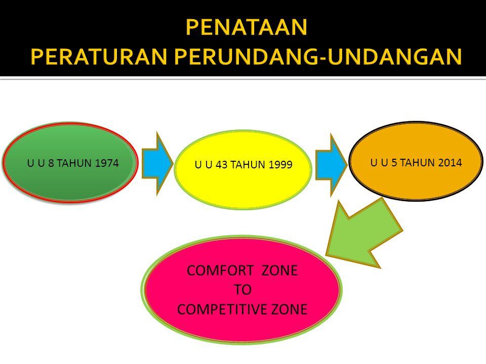 U U 8 TAHUN 1974 U U 43 TAHUN 1999 U U 5 TAHUN 2014 COMFORT ZONE TO COMPETITIVE ZONE
