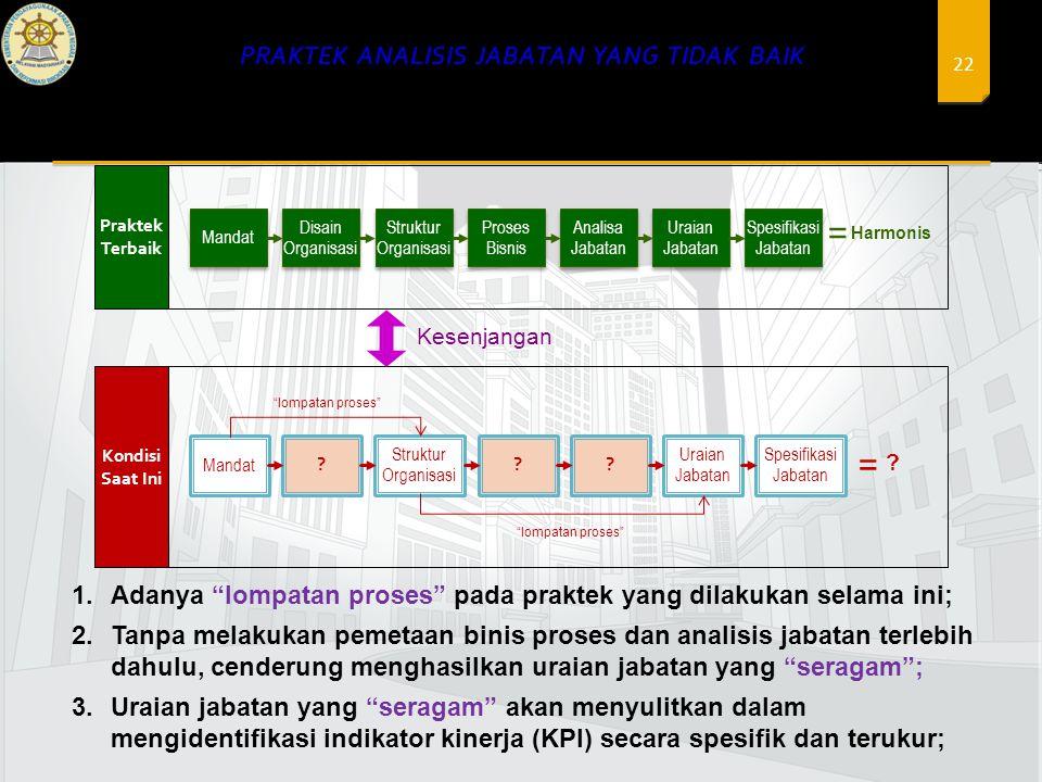 22 1.Adanya lompatan proses pada praktek yang dilakukan selama ini; 2.Tanpa melakukan pemetaan binis proses dan analisis jabatan terlebih dahulu, cenderung menghasilkan uraian jabatan yang seragam ; 3.Uraian jabatan yang seragam akan menyulitkan dalam mengidentifikasi indikator kinerja (KPI) secara spesifik dan terukur; Mandat Disain Organisasi Struktur Organisasi Proses Bisnis Proses Bisnis Analisa Jabatan Uraian Jabatan Spesifikasi Jabatan = Harmonis Praktek Terbaik Mandat .