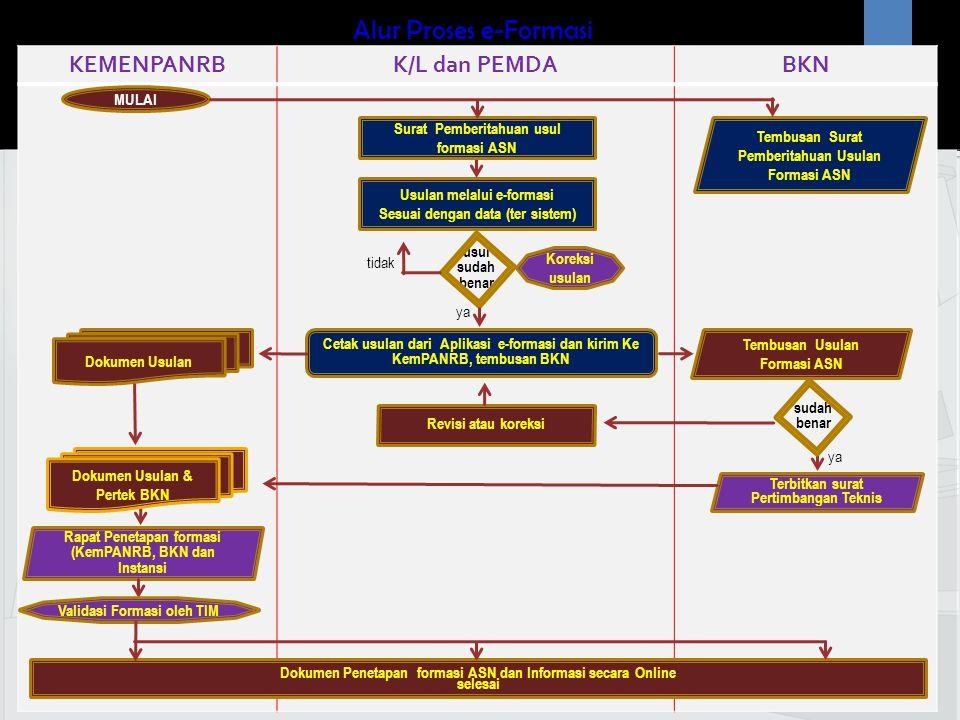 32 Alur Proses e-Formasi KEMENPANRBK/L dan PEMDABKN MULAI Usulan melalui e-formasi Sesuai dengan data (ter sistem) Tembusan Surat Pemberitahuan Usulan Formasi ASN Koreksi usulan Terbitkan surat Pertimbangan Teknis Surat Pemberitahuan usul formasi ASN Rapat Penetapan formasi (KemPANRB, BKN dan Instansi Dokumen Penetapan formasi ASN dan Informasi secara Online selesai Cetak usulan dari Aplikasi e-formasi dan kirim Ke KemPANRB, tembusan BKN usul sudah benar tidak Tembusan Usulan Formasi ASN ya sudah benar Revisi atau koreksi ya Dokumen Usulan & Pertek BKN Validasi Formasi oleh TIM Dokumen Usulan