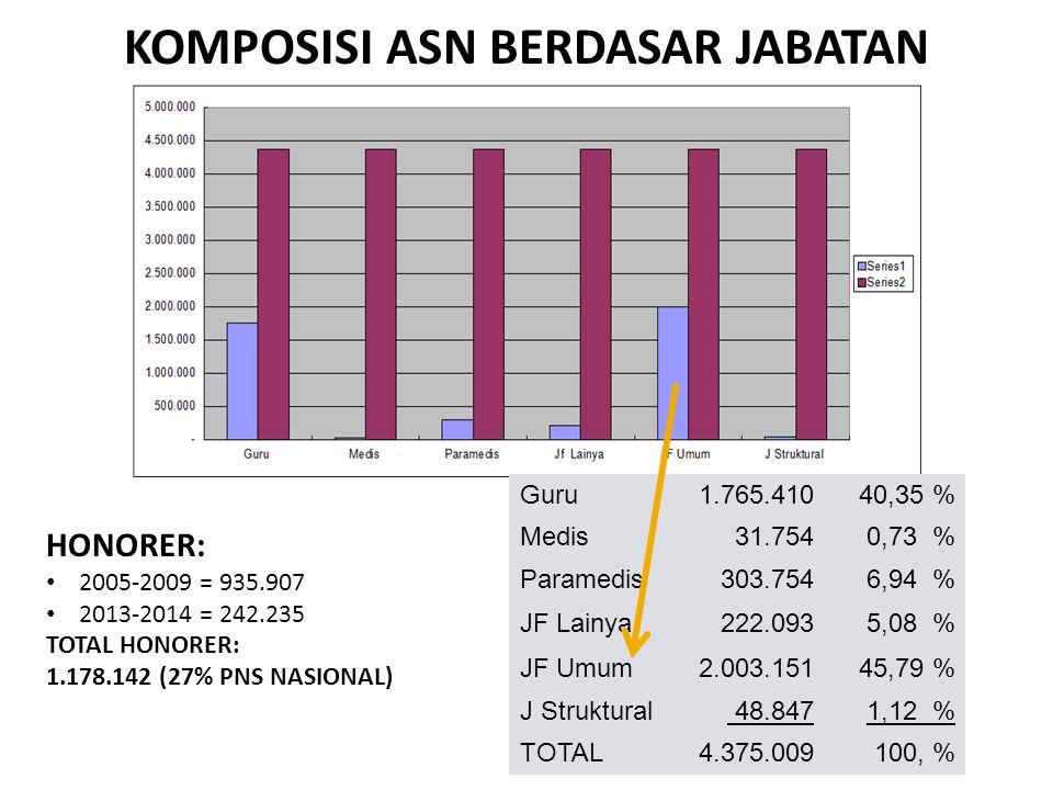 KOMPOSISI ASN BERDASAR JABATAN Guru 1.765.41040,35 % Medis 31.7540,73 % Paramedis 303.7546,94 % JF Lainya 222.0935,08 % JF Umum 2.003.15145,79 % J Struktural 48.8471,12 % TOTAL 4.375.009100, % HONORER: 2005-2009 = 935.907 2013-2014 = 242.235 TOTAL HONORER: 1.178.142 (27% PNS NASIONAL)