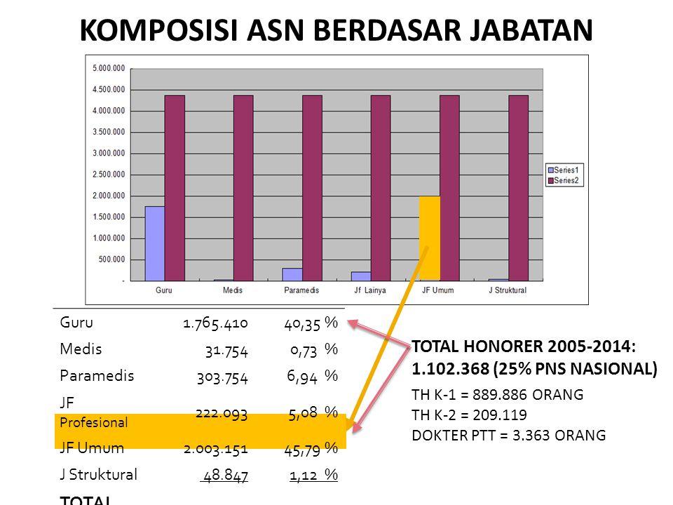 KOMPOSISI ASN BERDASAR JABATAN Guru 1.765.41040,35 % Medis 31.7540,73 % Paramedis 303.7546,94 % JF Profesional 222.0935,08 % JF Umum 2.003.15145,79 % J Struktural 48.8471,12 % TOTAL PNS 4.375.009100, % TOTAL HONORER 2005-2014: 1.102.368 (25% PNS NASIONAL) TH K-1 = 889.886 ORANG TH K-2 = 209.119 DOKTER PTT = 3.363 ORANG