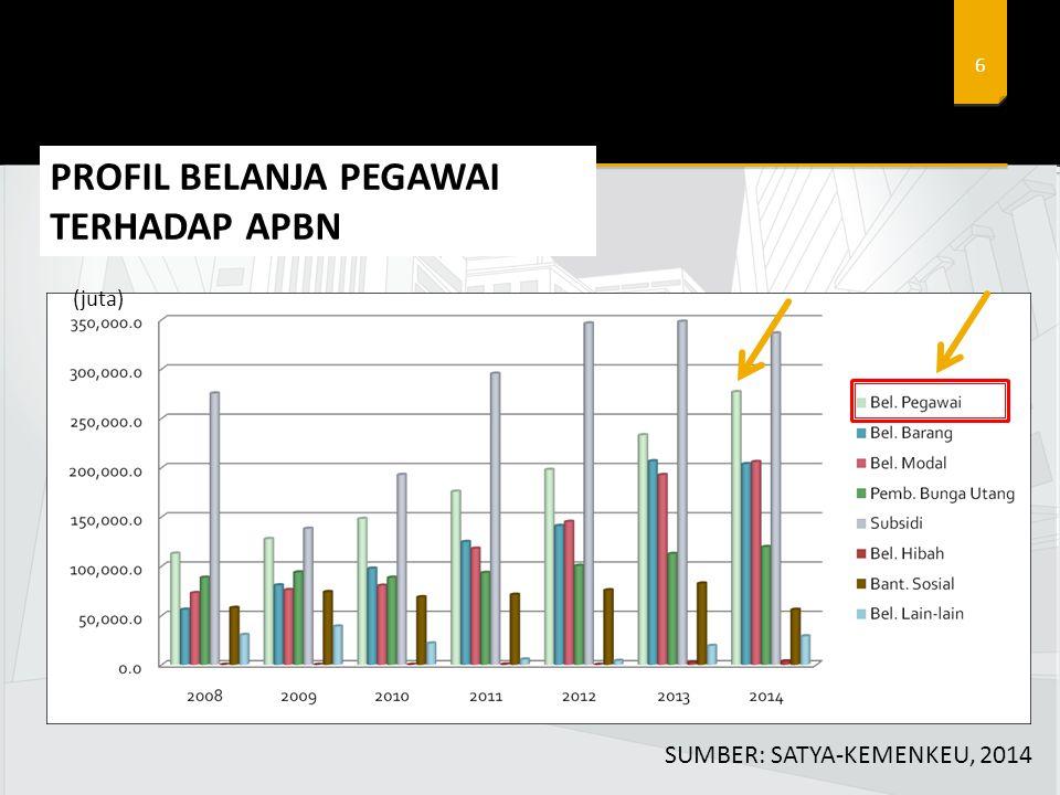 6 PROFIL BELANJA PEGAWAI TERHADAP APBN SUMBER: SATYA-KEMENKEU, 2014 (juta)