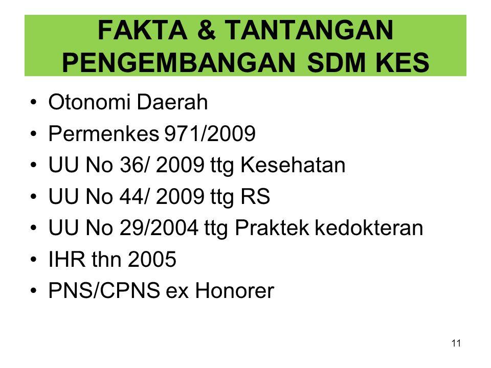 FAKTA & TANTANGAN PENGEMBANGAN SDM KES Otonomi Daerah Permenkes 971/2009 UU No 36/ 2009 ttg Kesehatan UU No 44/ 2009 ttg RS UU No 29/2004 ttg Praktek