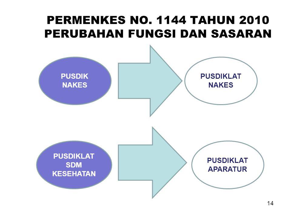 PERMENKES NO. 1144 TAHUN 2010 PERUBAHAN FUNGSI DAN SASARAN PUSDIK NAKES PUSDIKLAT APARATUR PUSDIKLAT NAKES PUSDIKLAT SDM KESEHATAN 14
