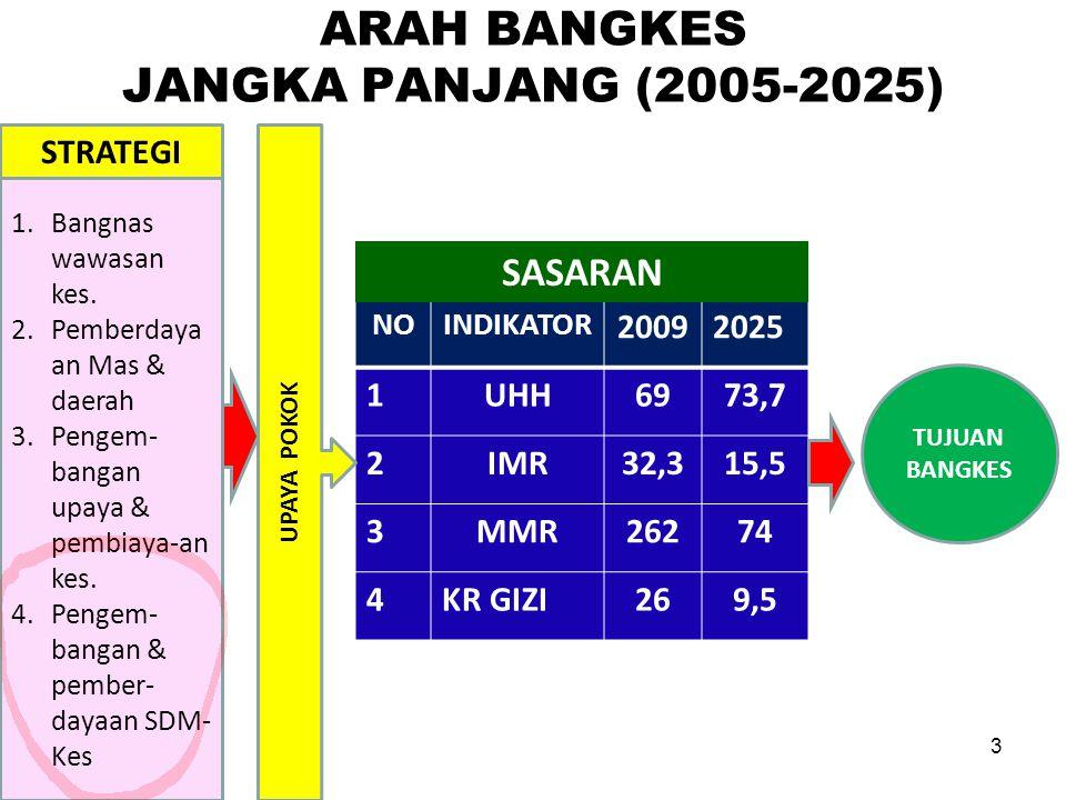 ARAH BANGKES JANGKA PANJANG (2005-2025) 3 NOINDIKATOR 20092025 1UHH6973,7 2IMR32,315,5 3MMR26274 4KR GIZI269,5 TUJUAN BANGKES SASARAN UPAYA POKOK 1.Ba