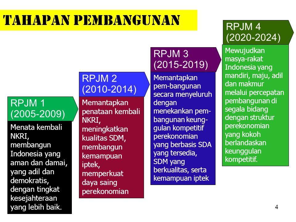 RPJM 4 (2020-2024) RPJM 1 (2005-2009) Menata kembali NKRI, membangun Indonesia yang aman dan damai, yang adil dan demokratis, dengan tingkat kesejahte