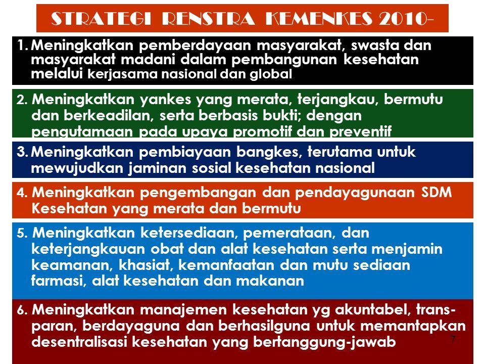 STRATEGI RENSTRA KEMENKES 2010- 2014 1.Meningkatkan pemberdayaan masyarakat, swasta dan masyarakat madani dalam pembangunan kesehatan melalui kerjasam
