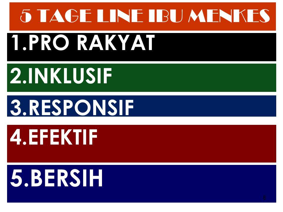 5 TAGE LINE IBU MENKES MENKES MENKES RI 1.PRO RAKYAT 2.INKLUSIF 3.RESPONSIF 4.EFEKTIF 5.BERSIH 8