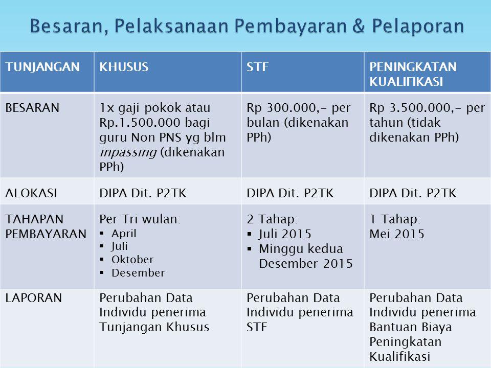 TUNJANGANKHUSUSSTFPENINGKATAN KUALIFIKASI BESARAN1x gaji pokok atau Rp.1.500.000 bagi guru Non PNS yg blm inpassing (dikenakan PPh) Rp 300.000,- per b