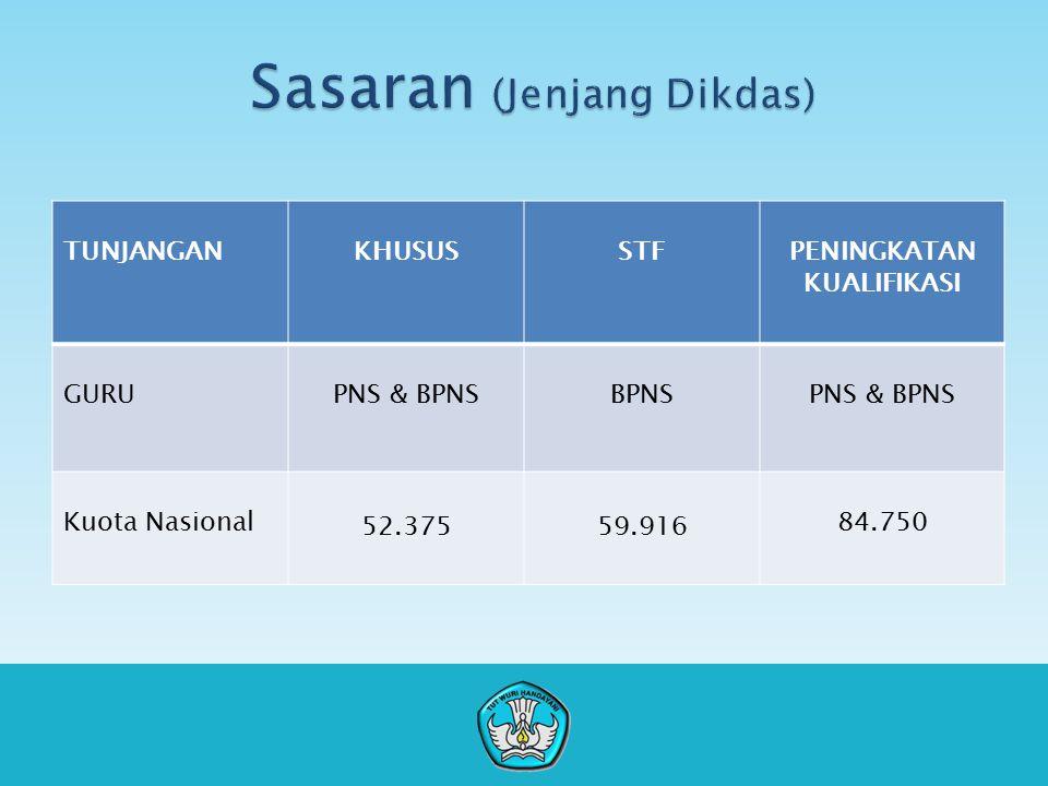 TUNJANGANKHUSUSSTFPENINGKATAN KUALIFIKASI GURUPNS & BPNSBPNSPNS & BPNS Kuota Nasional 52.37559.916 84.750