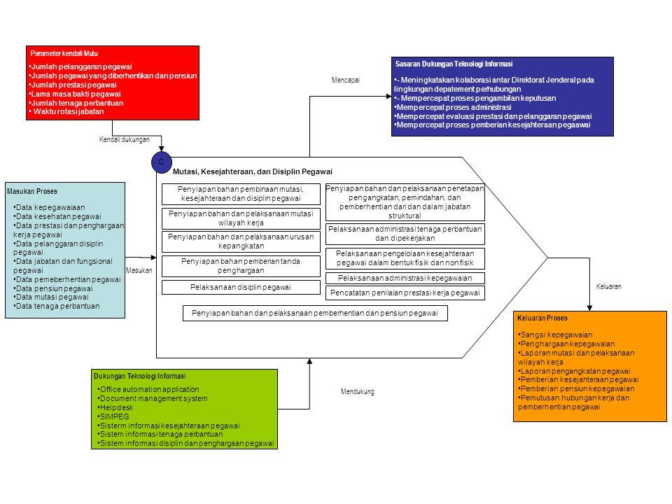 C Mutasi, Kesejahteraan, dan Disiplin Pegawai Penyiapan bahan pembinaan mutasi, kesejahteraan dan disiplin pegawai Penyiapan bahan dan pelaksanaan pen
