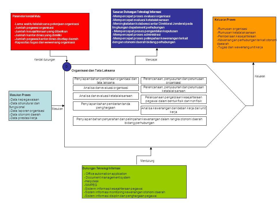 D Organisasi dan Tata Laksana Penyiapan bahan pembinaan organisasi dan tata laksana Perencanaan, penyusunan dan perumusan organisasi Analisa dan evalu
