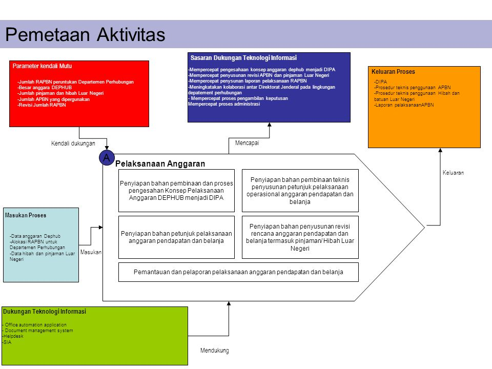 Pemetaan Aktivitas A Pelaksanaan Anggaran Penyiapan bahan pembinaan dan proses pengesahan Konsep Pelaksanaan Anggaran DEPHUB menjadi DIPA Penyiapan ba