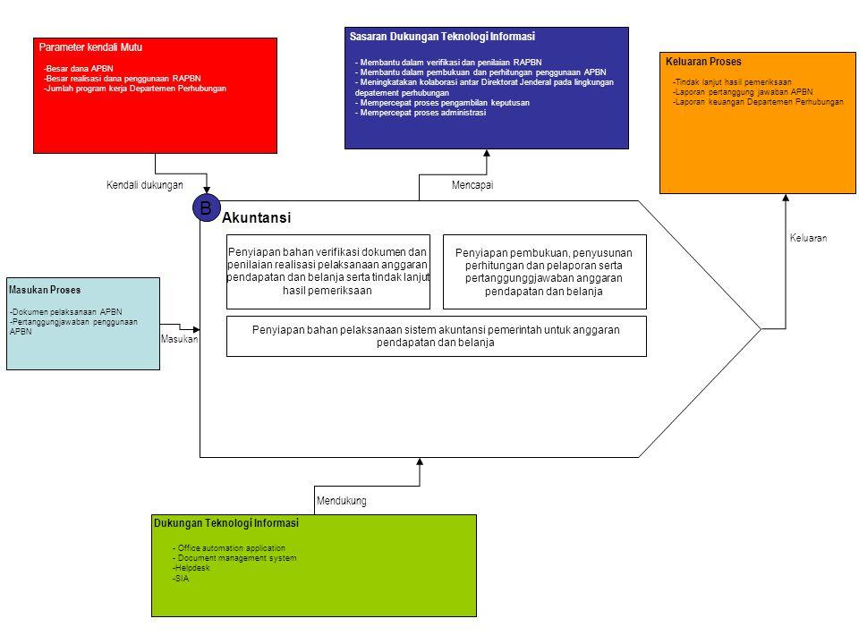 B Akuntansi Penyiapan bahan verifikasi dokumen dan penilaian realisasi pelaksanaan anggaran pendapatan dan belanja serta tindak lanjut hasil pemeriksa