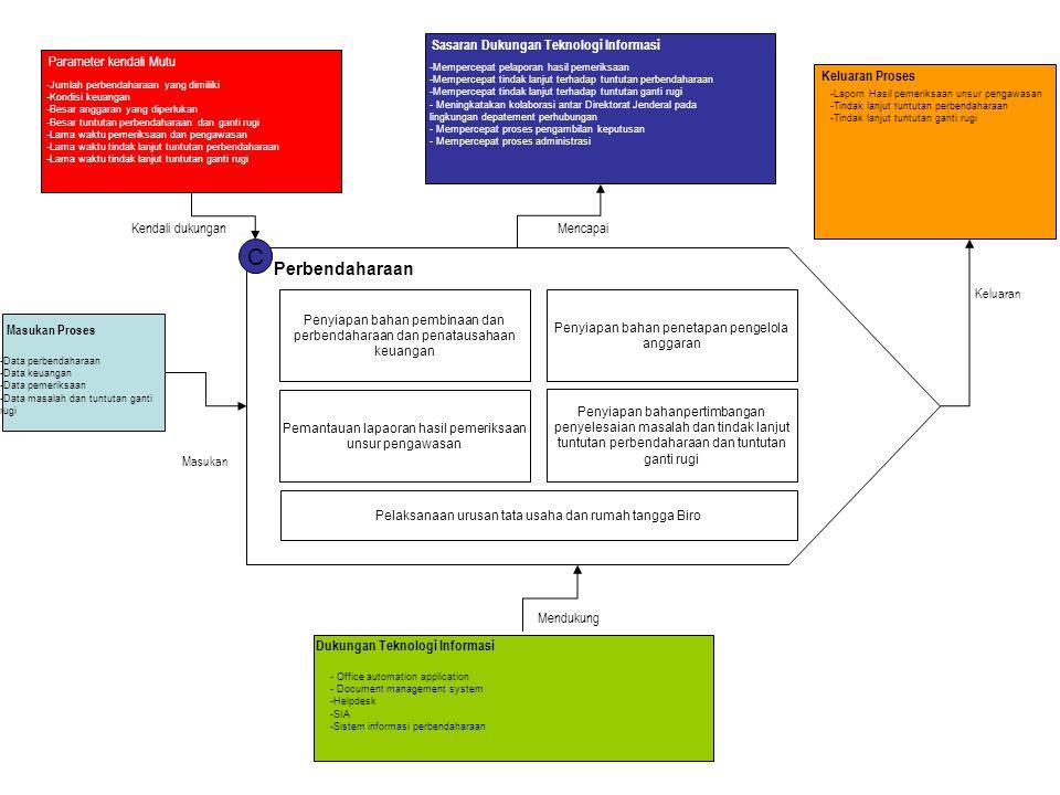 C Perbendaharaan Penyiapan bahan pembinaan dan perbendaharaan dan penatausahaan keuangan Penyiapan bahan penetapan pengelola anggaran Pemantauan lapao