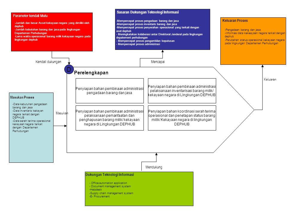 D Perelengkapan Penyiapan bahan pembinaan administrasi pengadaan barang dan jasa Penyiapan bahan pembinaan administrasi pelaksanaan inventarisasi bara