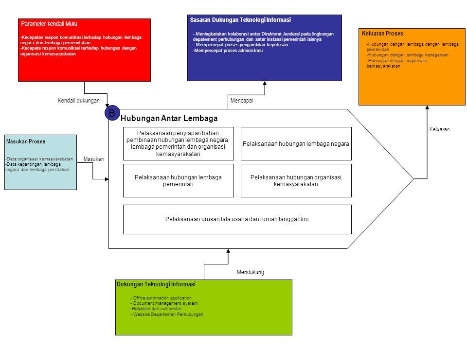 B Hubungan Antar Lembaga Pelaksanaan penyiapan bahan pembinaan hubungan lembaga negara, lembaga pemerintah dan organisasi kemasyarakatan Pelaksanaan h