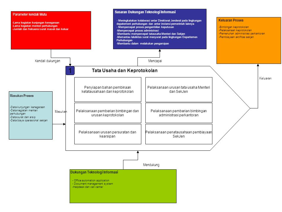 Penyiapan bahan verifikasi dokumen dan penilaian realisasi pelaksanaan anggaran pendapatan dan belanja serta tindak lanjut hasil pemeriksaan Penyiapan