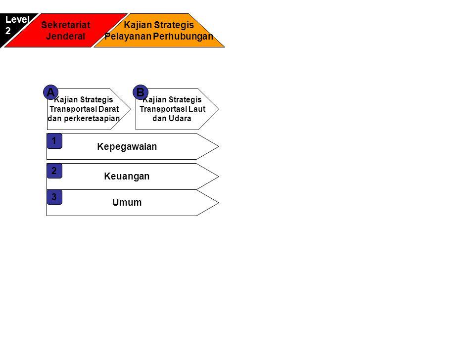 Sekretariat Jenderal Kajian Strategis Pelayanan Perhubungan Level2 Kajian Strategis Transportasi Darat dan perkeretaapian A Kajian Strategis Transport