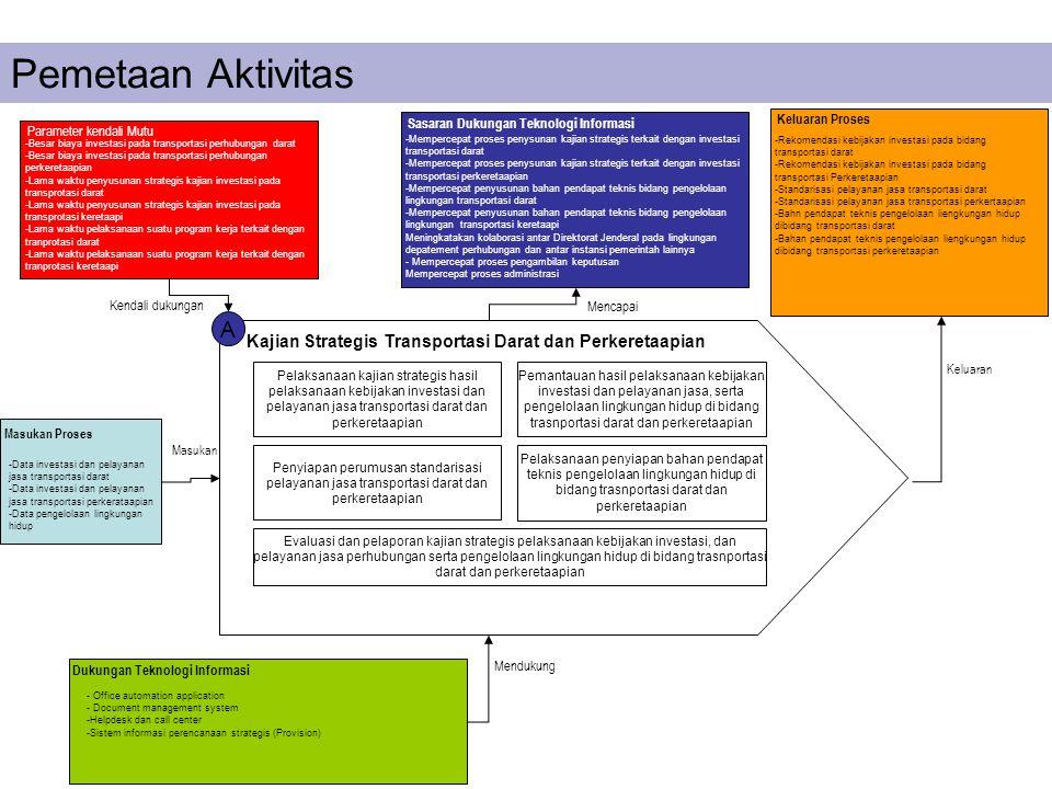 A Kajian Strategis Transportasi Darat dan Perkeretaapian Pelaksanaan kajian strategis hasil pelaksanaan kebijakan investasi dan pelayanan jasa transpo