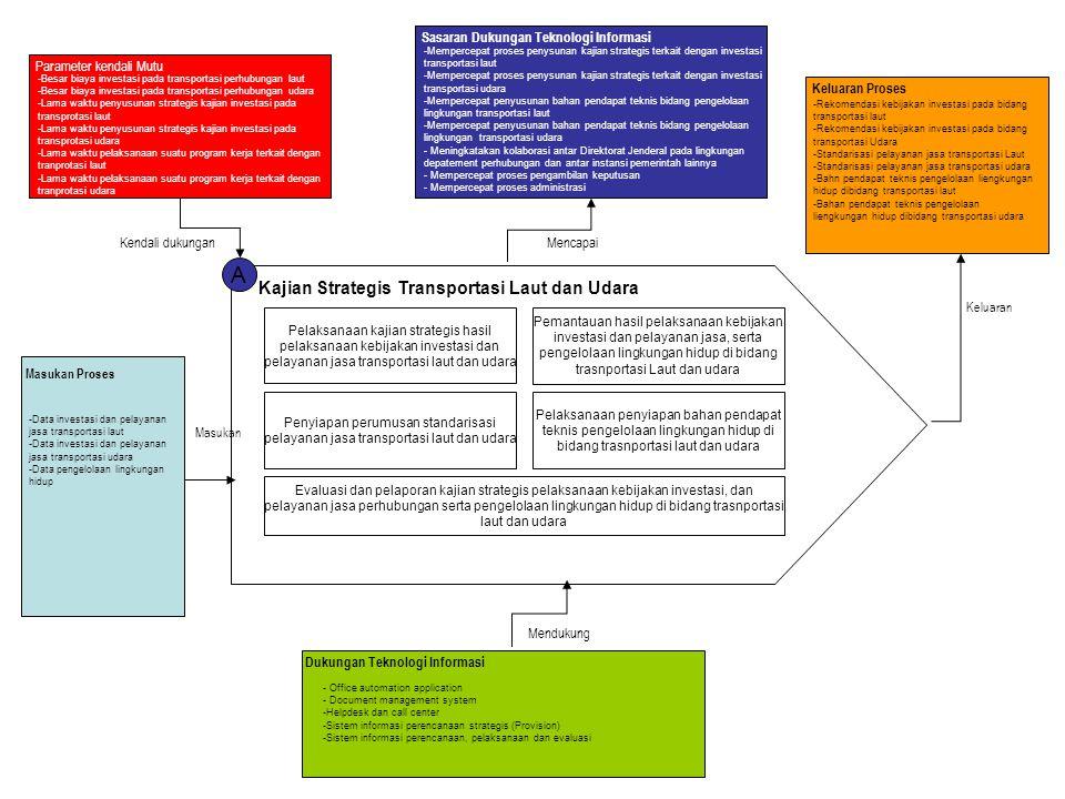 A Kajian Strategis Transportasi Laut dan Udara Pelaksanaan kajian strategis hasil pelaksanaan kebijakan investasi dan pelayanan jasa transportasi laut