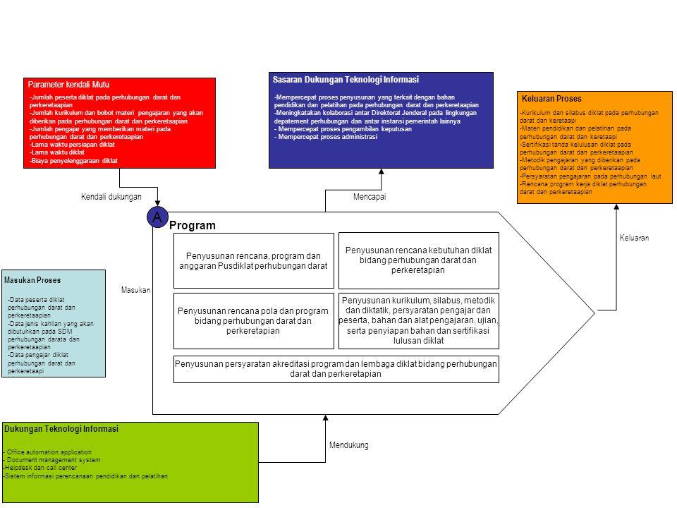 A Program Penyusunan rencana, program dan anggaran Pusdiklat perhubungan darat Penyusunan rencana kebutuhan diklat bidang perhubungan darat dan perker