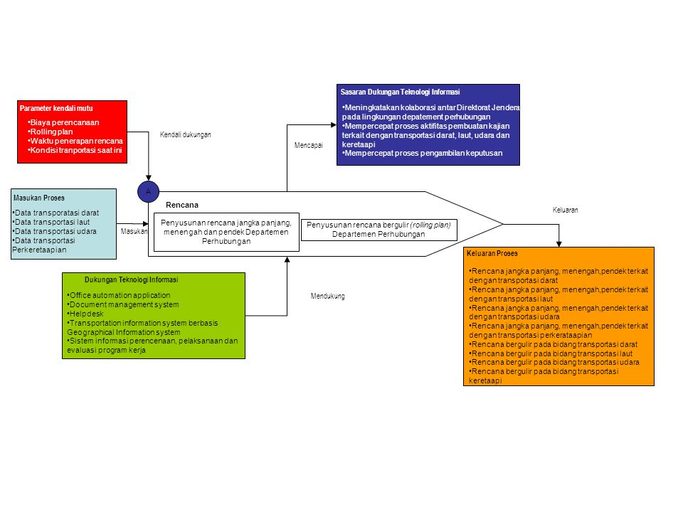 A Rencana Penyusunan rencana jangka panjang, menengah dan pendek Departemen Perhubungan Penyusunan rencana bergulir (rolling plan) Departemen Perhubun