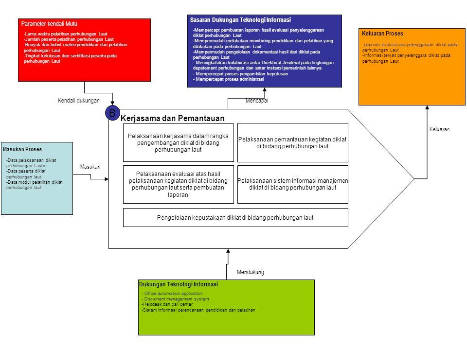B Kerjasama dan Pemantauan Pelaksanaan kerjasama dalam rangka pengembangan diklat di bidang perhubungan laut Pelaksanaan pemantauan kegiatan diklat di