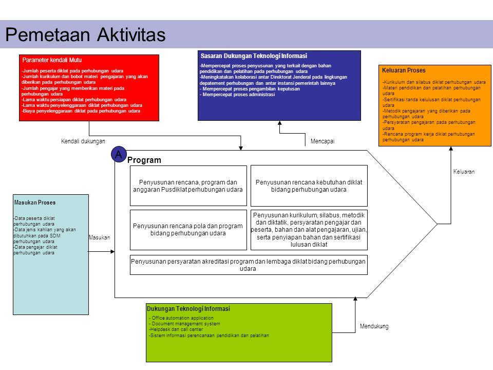 A Program Penyusunan rencana, program dan anggaran Pusdiklat perhubungan udara Penyusunan rencana kebutuhan diklat bidang perhubungan udara Penyusunan