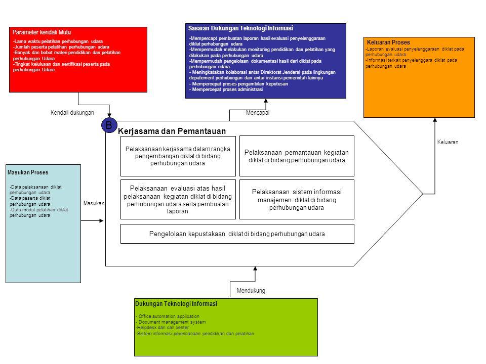 B Kerjasama dan Pemantauan Pelaksanaan kerjasama dalam rangka pengembangan diklat di bidang perhubungan udara Pelaksanaan pemantauan kegiatan diklat d