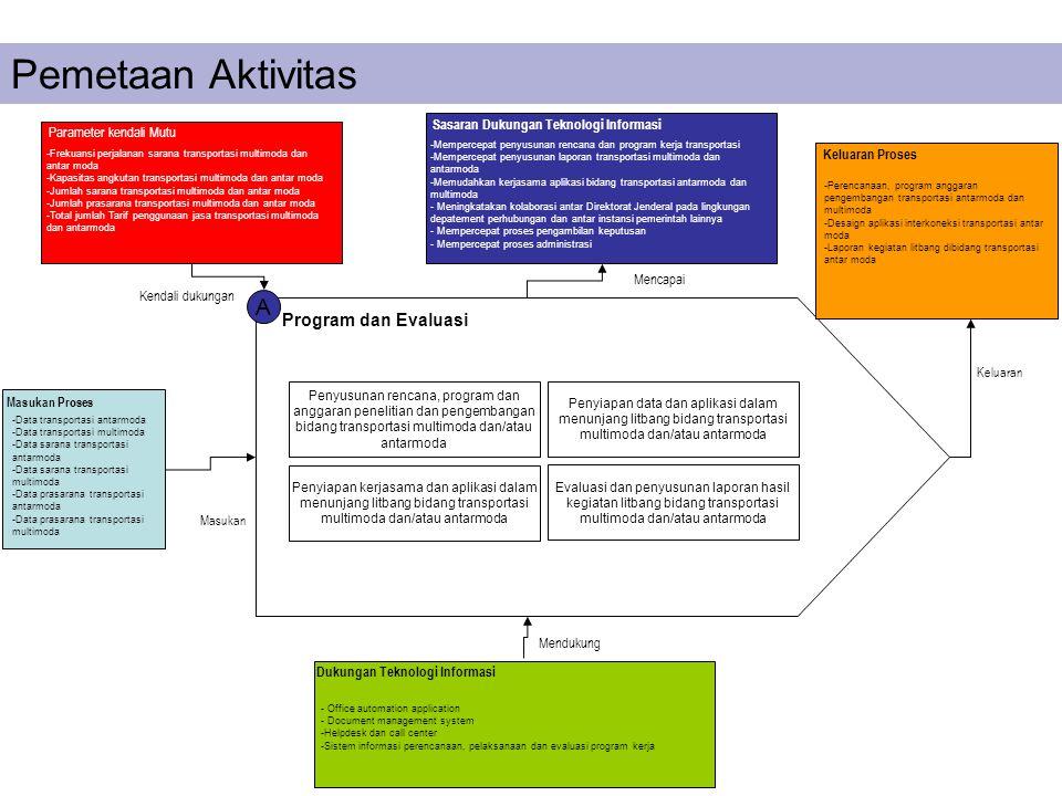 A Program dan Evaluasi Penyusunan rencana, program dan anggaran penelitian dan pengembangan bidang transportasi multimoda dan/atau antarmoda Penyiapan