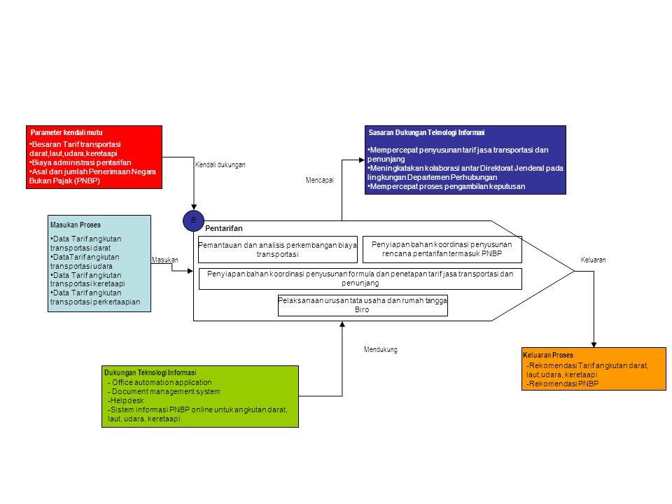 B Pentarifan Pemantauan dan analisis perkembangan biaya transportasi Penyiapan bahan koordinasi penyusunan rencana pentarifan termasuk PNBP Penyiapan