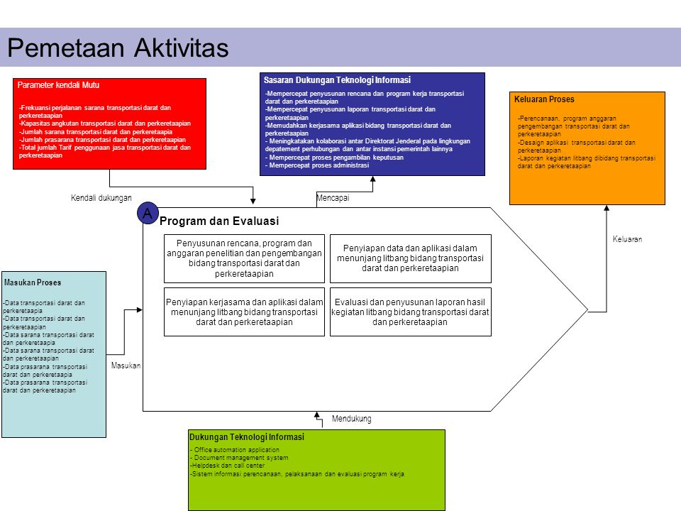 Pemetaan Aktivitas A Program dan Evaluasi Penyusunan rencana, program dan anggaran penelitian dan pengembangan bidang transportasi darat dan perkereta