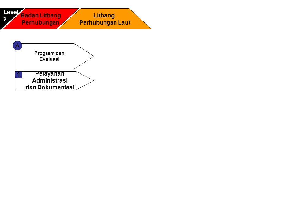 Badan Litbang Perhubungan Litbang Perhubungan Laut Level2 Program dan Evaluasi A Pelayanan Administrasi dan Dokumentasi 1