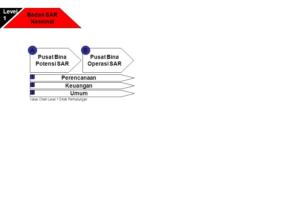 Pusat Bina Potensi SAR Pusat Bina Operasi SAR AB Perencanaan 1 Keuangan 2 Umum 3 Badan SAR Nasional Level1 Value Chain Level 1 Diklat Perhubungan