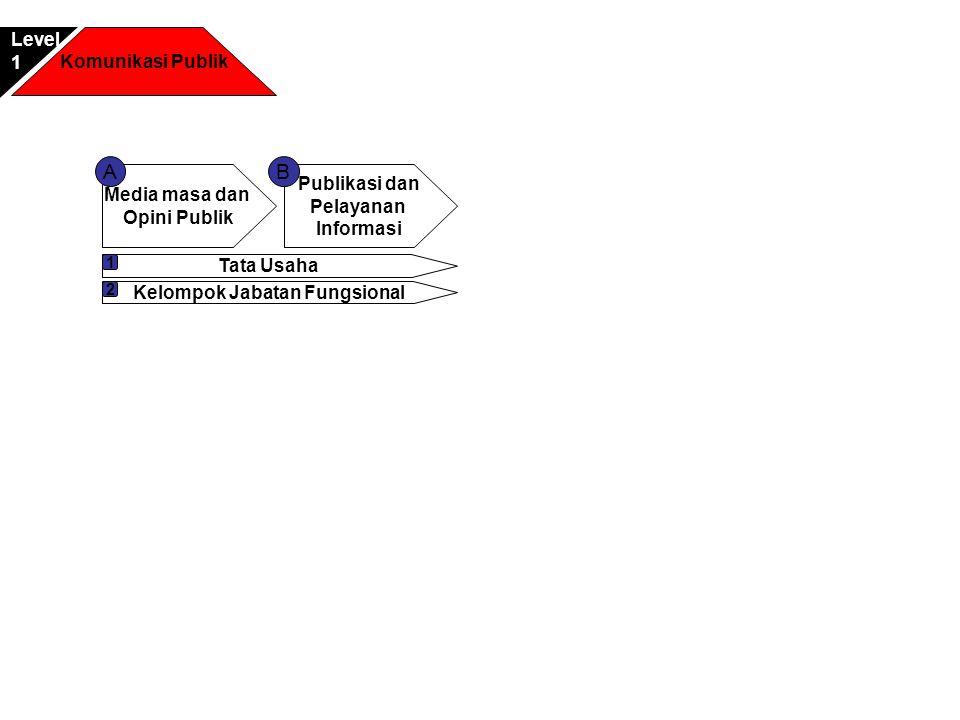 Komunikasi Publik Level1 Media masa dan Opini Publik A Publikasi dan Pelayanan Informasi Tata Usaha 1 Kelompok Jabatan Fungsional 2 B
