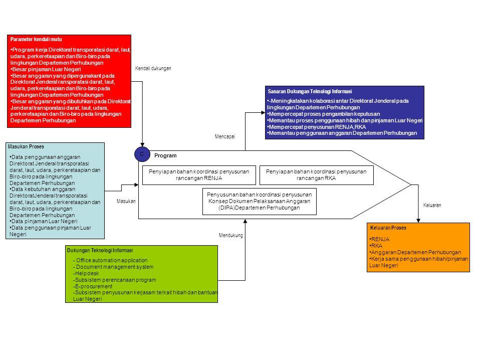 C Program Penyiapan bahan koordinasi penyusunan rancangan RENJA Penyiapan bahan koordinasi penyusunan rancangan RKA Penyusunan bahan koordinasi penyus