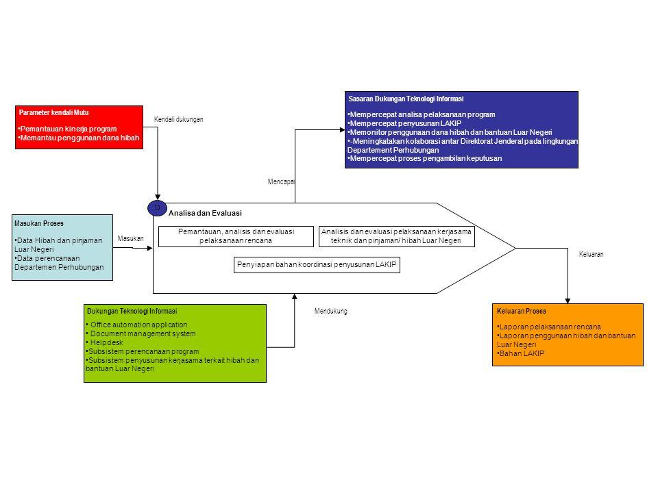 D Analisa dan Evaluasi Pemantauan, analisis dan evaluasi pelaksanaan rencana Analisis dan evaluasi pelaksanaan kerjasama teknik dan pinjaman/ hibah Lu