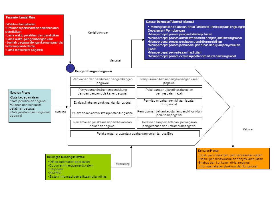 B Pengembangan Pegawai Penyiapan dan pembinaan pengembangan pegawai Penyusunan bahan pengembangan karier pegawai Penyusunan instrumen pendukung pengem
