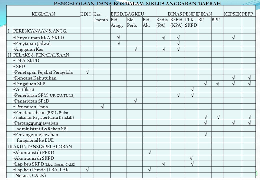 20 INSTITUSI / PEJABAT PENGELOLA KEUANGAN / PELAKSANA OPERASIONAL NOURAIAN INSTI- TUSI PEJABAT PENGELOLA KEUANGAN PELAKSANA OPERASIONALKETERANGAN 1Kepala Daerah √ Pemegang Kekuasaan Pengelola Keuangan 2Dinas Pendidikan√ - Kepala Dinas √ Pengguna Anggaran (PA) -Kabag TU √ PPK-SKPD - Kabid √ Kuasa Pengguna Anggaran (KPA) - BP √ Bendahara Pengeluaran - BPP √ Bendahara Pengeluaran Pembantu 3BPKD√ - Bid.