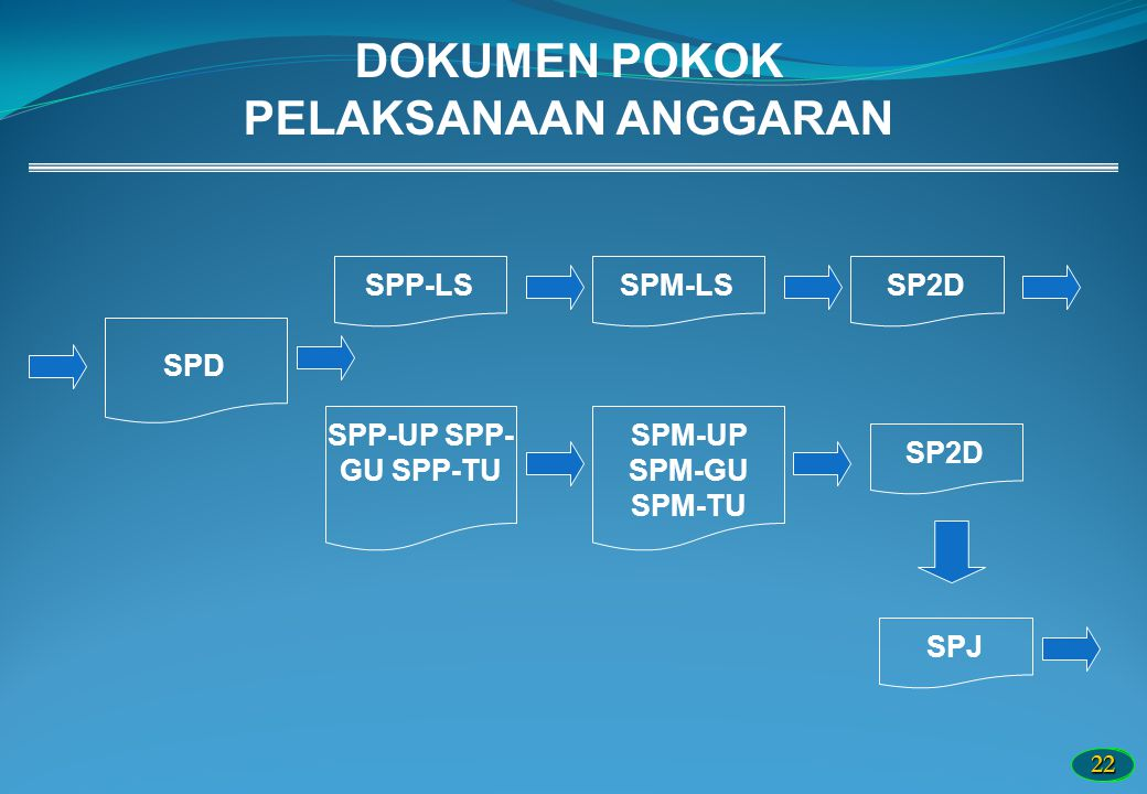 2222 DOKUMEN POKOK PELAKSANAAN ANGGARAN SPD SPP-LSSPM-LSSP2D SPP-UP SPP- GU SPP-TU SPM-UP SPM-GU SPM-TU SP2D SPJ